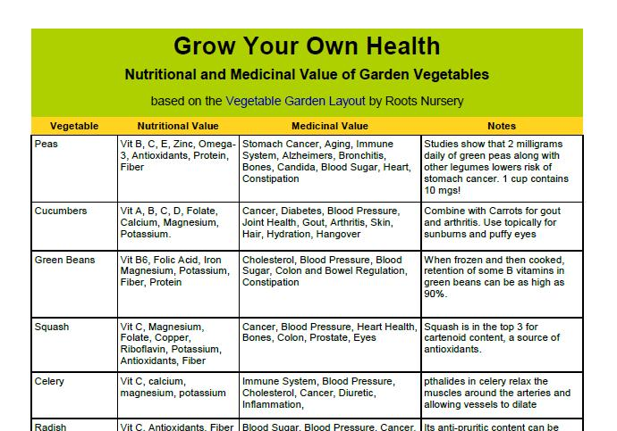 Image Result For Home And Garden Nutrients Charta