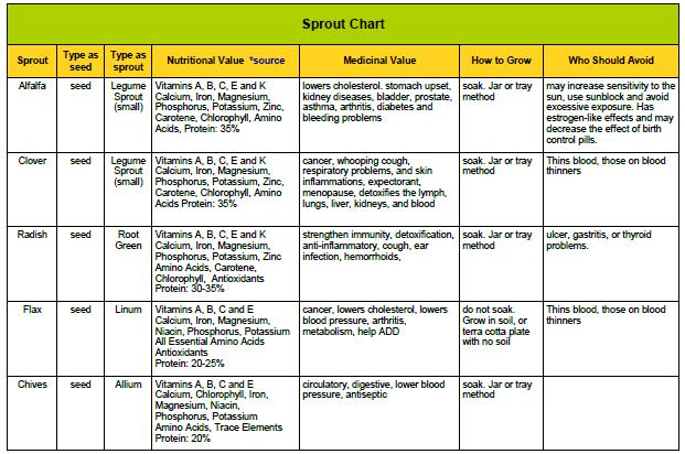 Growing Sprouts: A Chart of Nutritional Benefits