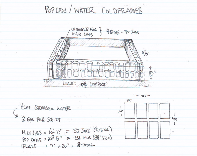 Pop Can Solar Heater. Cold Frame Plans